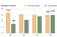 It's official: Latinos now outnumber whites in  California